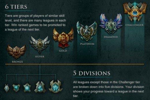 League of Legends ELO rating