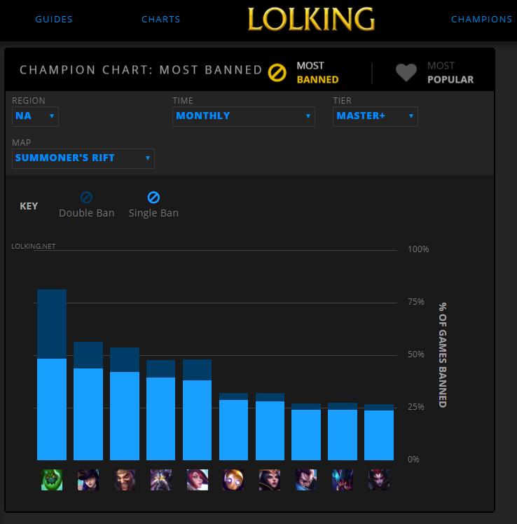 LoLking champions chart