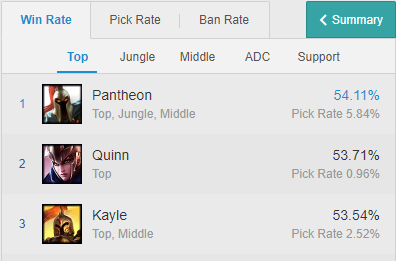 champion winrate opgg